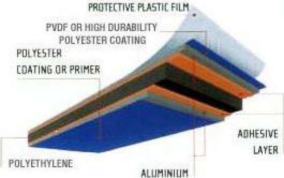 Placi aluminiu compozite, placi BOND, alu-pp-alu