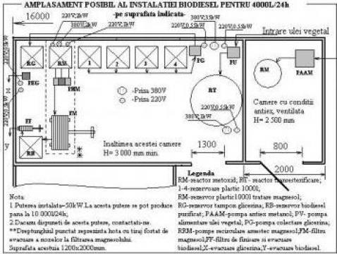 Instalatie biodiesel Gamm