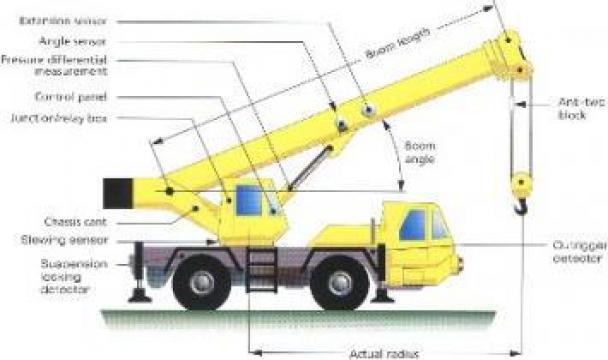 Inchiriere automacarale 12 to - 500 tone de la Veronmax