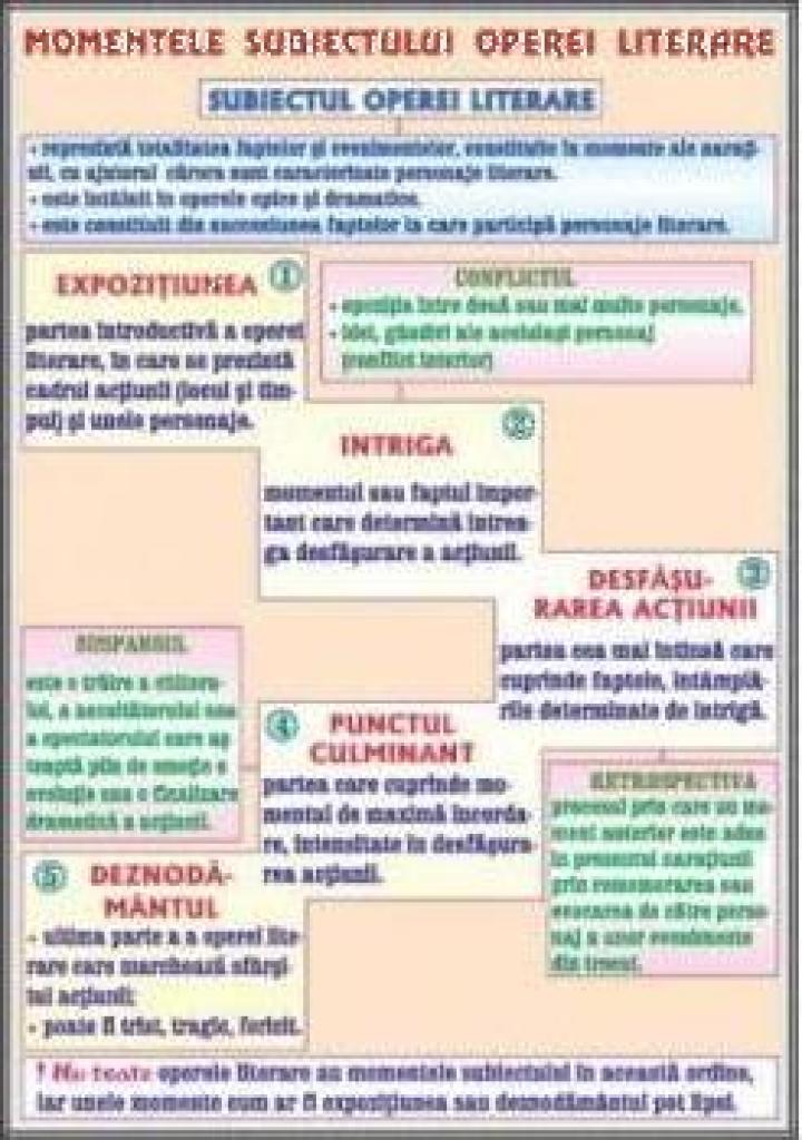 Planse limba romana Momentele subiectului operei literare