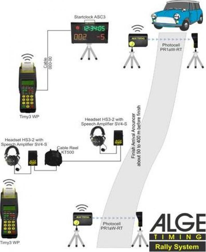 Sistem cronometrare raliu cu celule foto